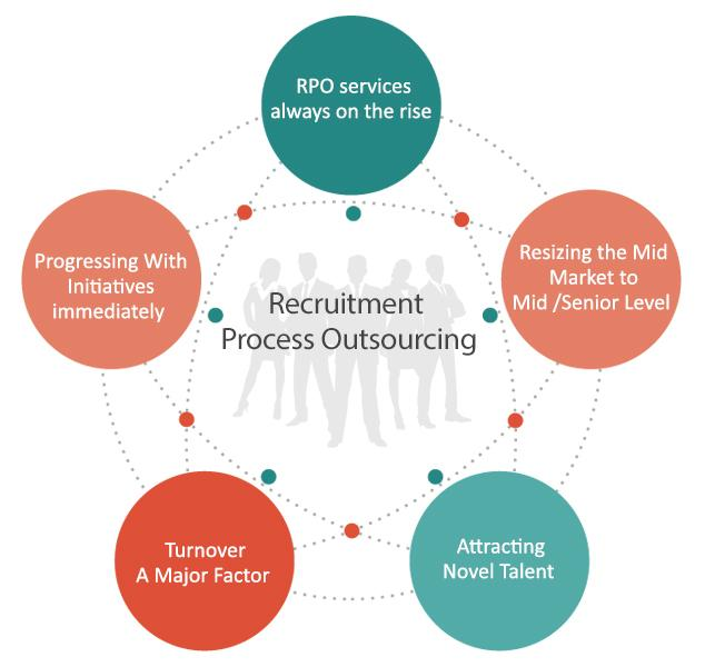 Top Five Trends of the Recruitment Process Outsourcing Services